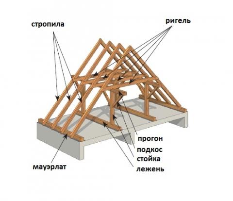 Basis Atap Disebut Bagaimana Dan Dari Apa Atap Dibuat Untuk Rumah